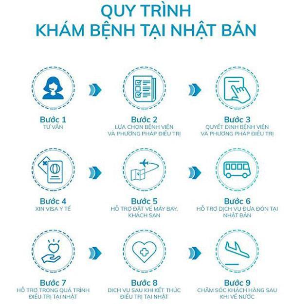 9 Bước trong quy trình đi khám ở bệnh viện Nhật Bản thông qua IMS Việt Nam